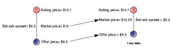 qué es bid y ask en el precio