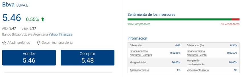 spreads bajos en acciones de España como BBVA que también cotiza en Argentina y México