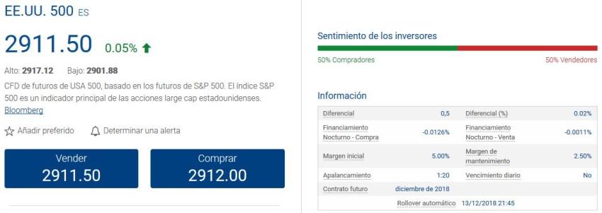 tarifas por operar con derivados en la Bolsa de Estados Unidos con una réplica del S&P500