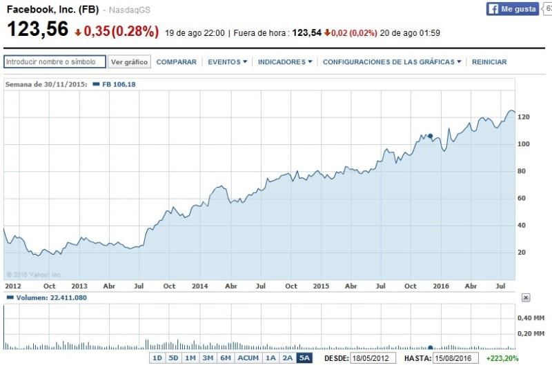 evolución del precio de los títulos en Bolsa Foto-facebook-cotizacion-1.jpg