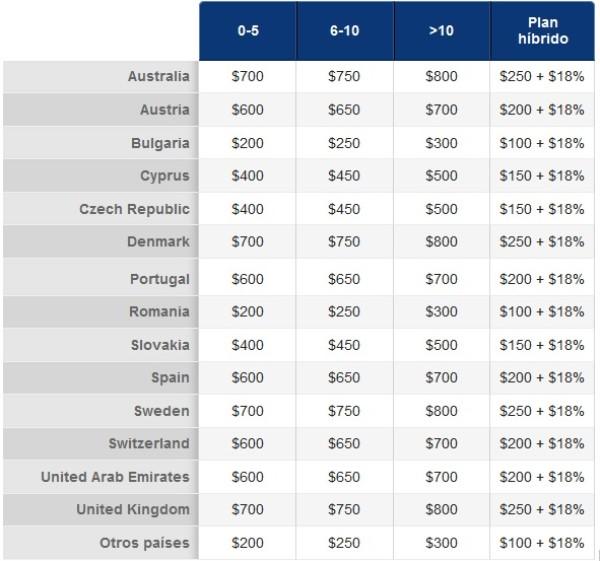 Comisiones distribuídas por países