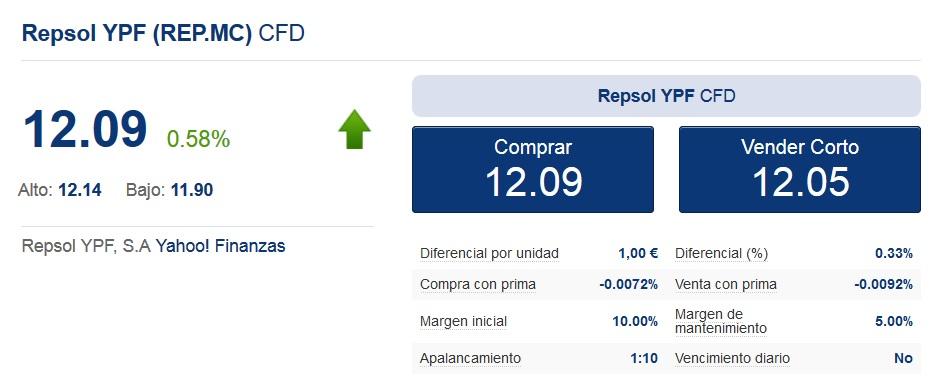 Repsol YPF en los mercados en 2016