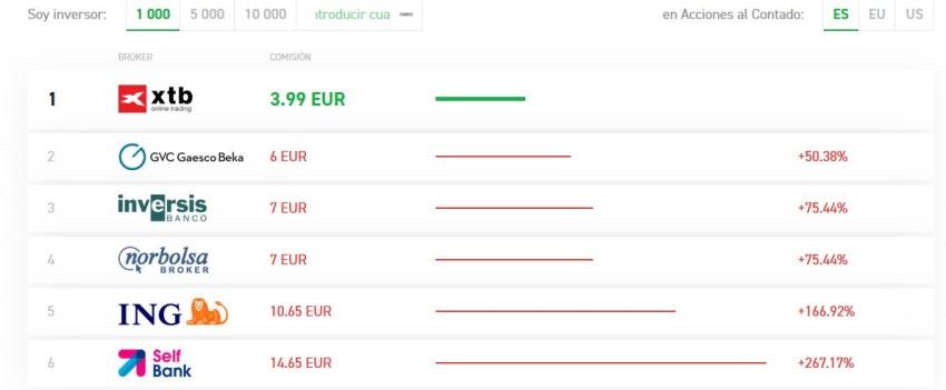 lista de tarifas y comparativa para acciones españolas