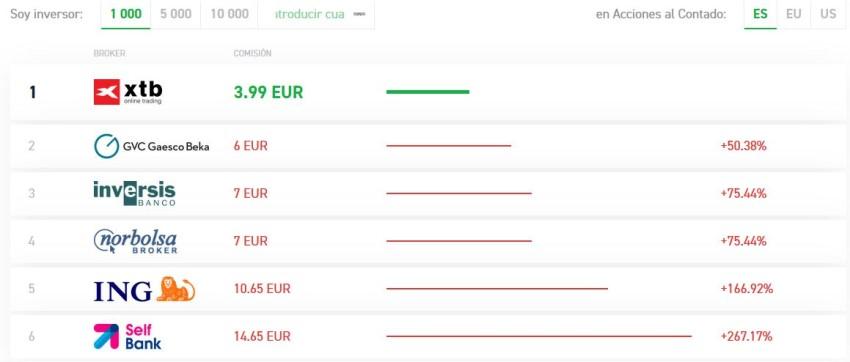 tarifas por comprar acciones en España