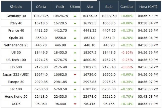 precios por negociar cfds de índices de bolsa