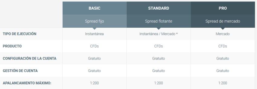 tipos de cuentas de inversión Foto-xtb-cuentas-tipo.jpg
