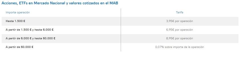 costes operativos Foto-acciones-selfbank.jpg