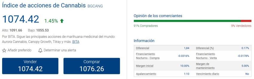 Gráfico de precios inmobiliarios en España