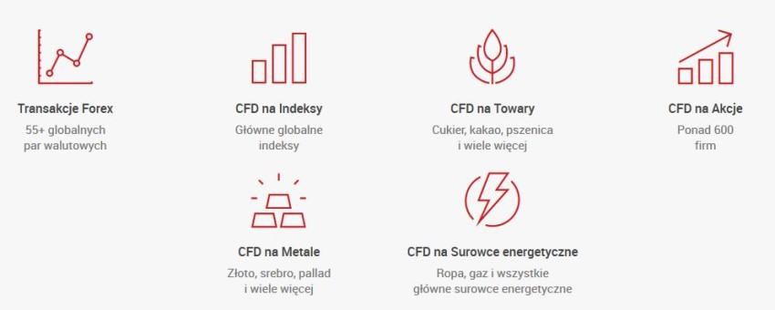 Porównanie brokerów forex/CFD