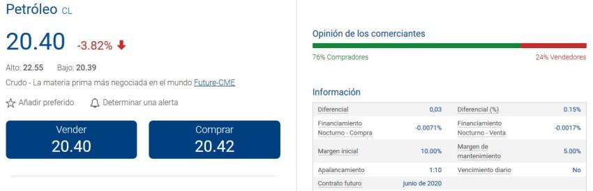 invertir en petroleras por internet desde España