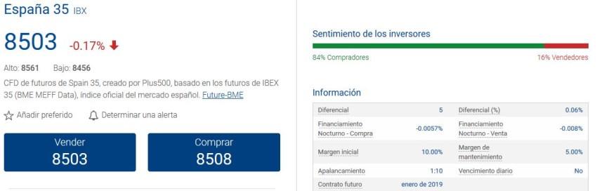índice español ibex 35