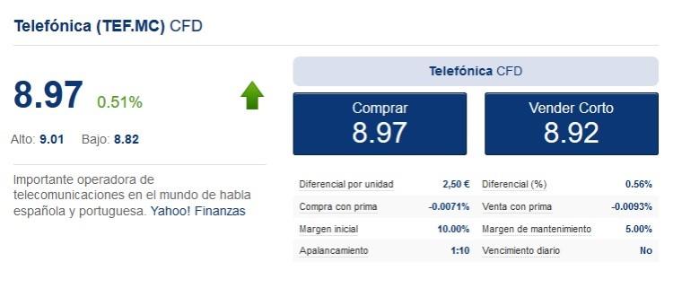 cfds en empresas españolas como telefónica