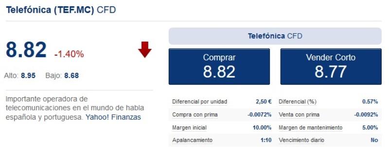 evolución de los precios en la compañia de telecomunicaciones