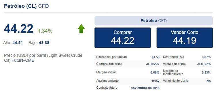 cfds sobre petróleo