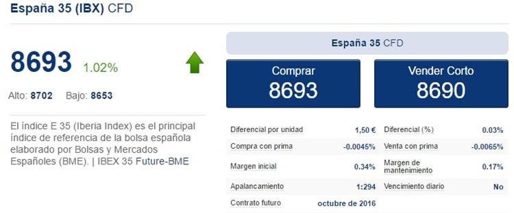 precio con negociar con subyacentes como el ibex35