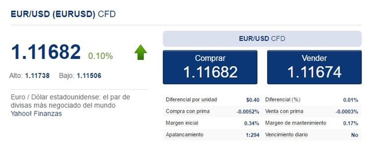 euro dolar y sus comisiones