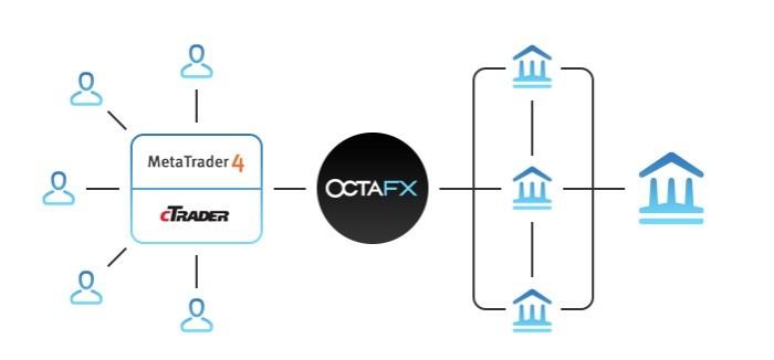 cómo funciona el sistema de inversión Foto-octafx-funcionamiento-1.jpg