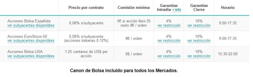 acciones de bolsa e índices Foto-ibroker-acciones.jpg