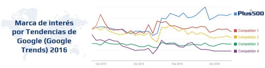 tendencias de búsqueda en Google