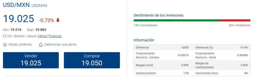 invertir en divisas desde México en 2021