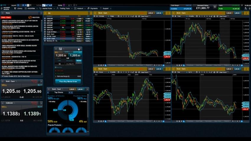 plataforma de trading online